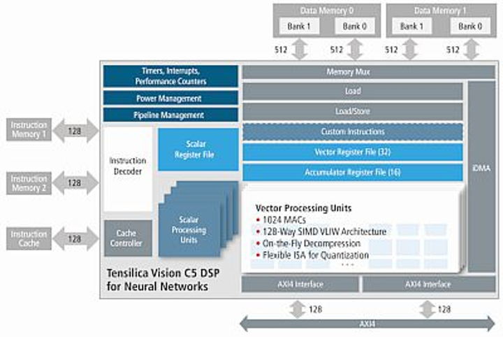 Content Dam Vsd En Articles 2017 05 Neural Network Dsp Ip Core Introduced By Cadence Leftcolumn Article Headerimage File
