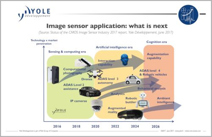 Content Dam Vsd En Articles 2017 06 Cmos Image Sensor Market Remains On A Strong Growth Path Leftcolumn Article Headerimage File