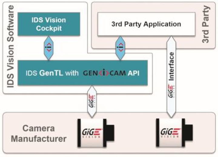 Content Dam Vsd En Articles 2017 06 New Software From Ids Enables Evaluation And Set Up Of Gige Vision Cameras Leftcolumn Article Headerimage File