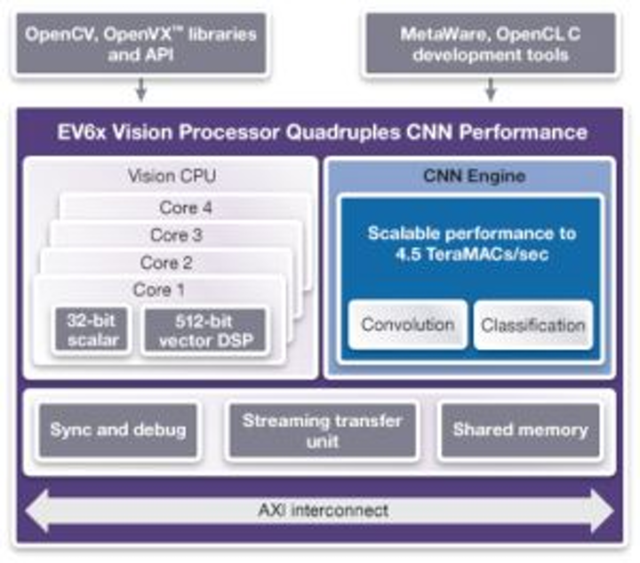 Content Dam Vsd En Articles 2017 07 Neural Network Performance In Synopsis Embedded Vision Processors Quadrupled For Machine Learning Applications Leftcolumn Article Headerimage File