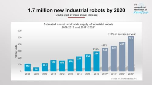 Content Dam Vsd En Articles 2017 09 Global Industrial Robot Supply To Increase Significantly Over Next Few Years Leftcolumn Article Headerimage File