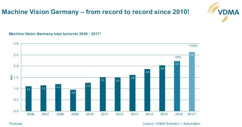 Content Dam Vsd En Articles 2018 02 Machine Vision Sales In Germany Hit Record High In 2017 Continues To Project Upward Leftcolumn Article Headerimage File