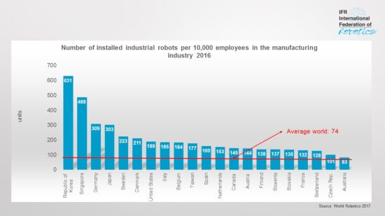 Content Dam Vsd En Articles 2018 02 Robot Density Rises With Increased Automation Worldwide Leftcolumn Article Headerimage File