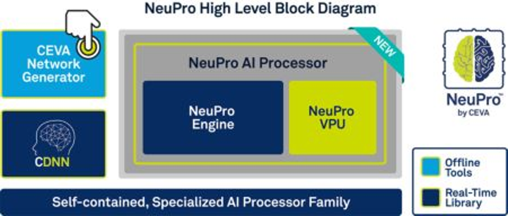 Content Dam Vsd En Articles 2018 04 Artificial Intelligence Processors Enable Deep Learning At The Edge Leftcolumn Article Headerimage File