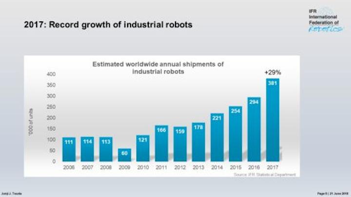 Content Dam Vsd En Articles 2018 06 Report Global Industrial Robot Sales Increase 29 In 2017 Leftcolumn Article Headerimage File