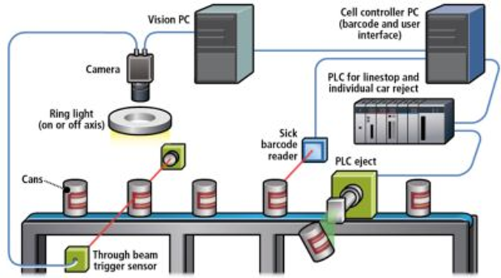 Content Dam Vsd En Articles 2018 06 Webcast 10 Things To Consider When Designing A Machine Vision System Leftcolumn Article Headerimage File