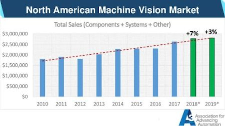 Content Dam Vsd En Articles 2019 01 North American Machine Vision Market Report Presentation From Vision 2018 Leftcolumn Article Thumbnailimage File