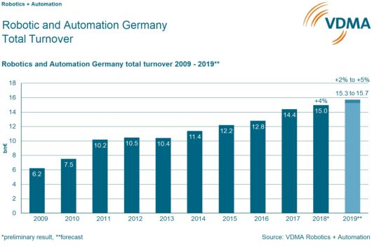 Content Dam Vsd En Articles 2019 02 Robotics And Automation Market In Germany Reaches New Heights Leftcolumn Article Headerimage File