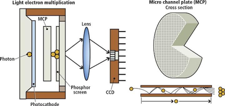 Content Dam Vsd En Articles Print Volume 20 Issue 10 Features Disparate Detectors Enable Low Light Level Cameras Leftcolumn Article Thumbnailimage File
