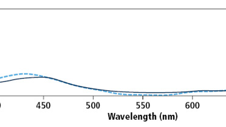 Figure 1: The solid line shows spectral reflectance curves of blue-colored patch on textile substrates while the dashed line shows the same for paper substrate. A large difference between the curves emerges at wavelengths larger than 660 nm.