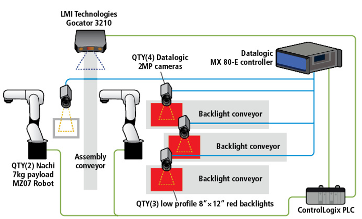 Figure 1: In each of Byrne's three assembly cells, two six-axis robots work with a 4-camera Datalogic machine vision system to pick parts, assemble and inspect outlets. The final pack out cell uses an LMI Gocator 3D snapshot sensor for final inspection.
