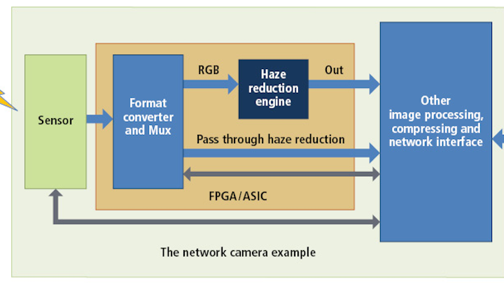 """Figure 1: Nippon Systemware (NSW) offers an IP core for haze reduction that can be used with both Altera (Intel) and Xilinx devices. The so-called """"Haze Reduction Engine"""" is used to reduce haze or fog in RGB images and is targeted at such applications as networked surveillance cameras and smart vehicles."""