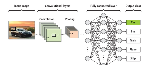 Enabling deep learning for the everyday design engineer | Vision