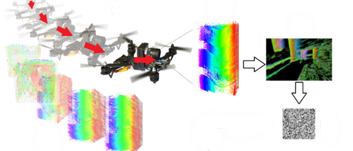 computer vision drones artificial intelligence learning memories