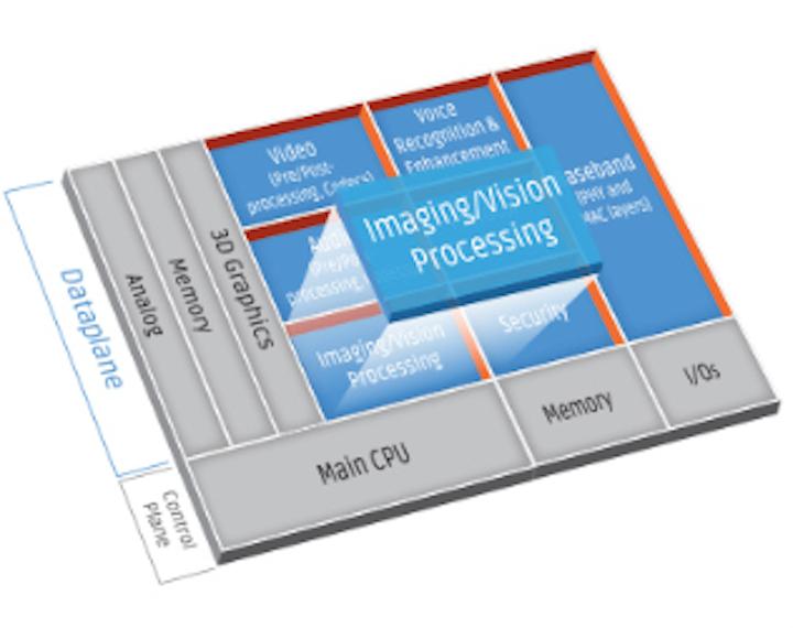 Content Dam Vsd Online Articles 2019 05 Cadence Tensilica Diagram Imaging Processing