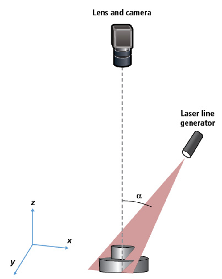 Figure 1: Typical laser triangulation setups feature a laser line generator at an oblique angle to the object's depth while the imaging system is directly above the object.