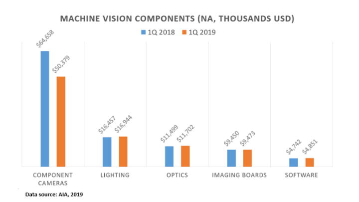 Q1 2019 Machine Vision Component Earnings