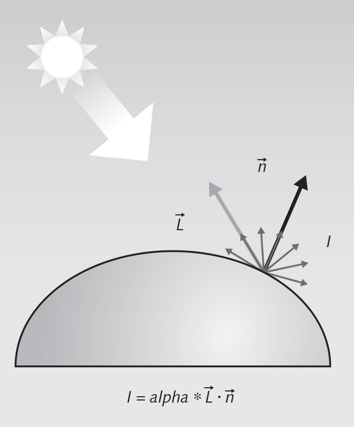 Figure 1. Shown is an example of diffuse reflection, where the diffuse reflected intensity I is a function of the incident light direction L and the surface normal n; albedo is the fraction of the incident sunlight reflected by the surface.