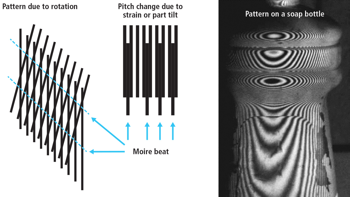 Moiré imaging methods enhance 3D image generation in