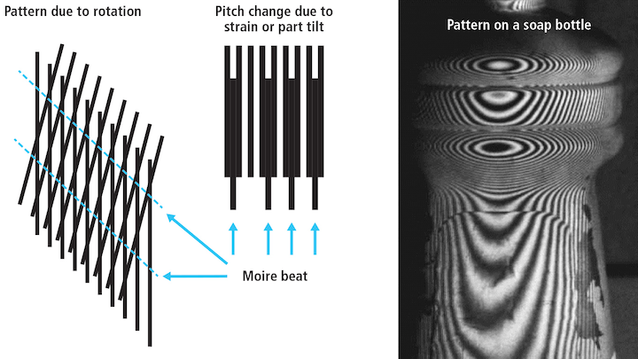 Figure 2. Moiré beat patterns from changes in the fringe orientation or spacing indicates tilts or yaw of the part surface and is fixed on the part surface with movement of the part. The edge of a label on a bottle (right) can be seen as lifting off the surface by the brake in the pattern at the top of the label.