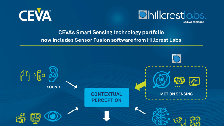 Ceva Acquires Hillcrest Labs Logos