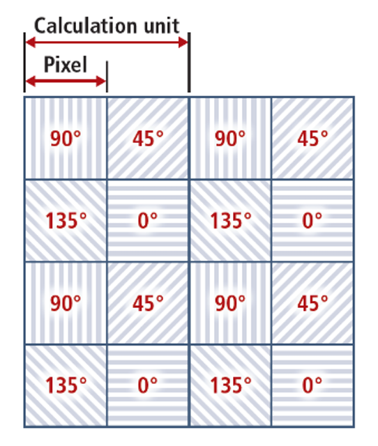 SDK speeds development for polarized imaging applications | Vision