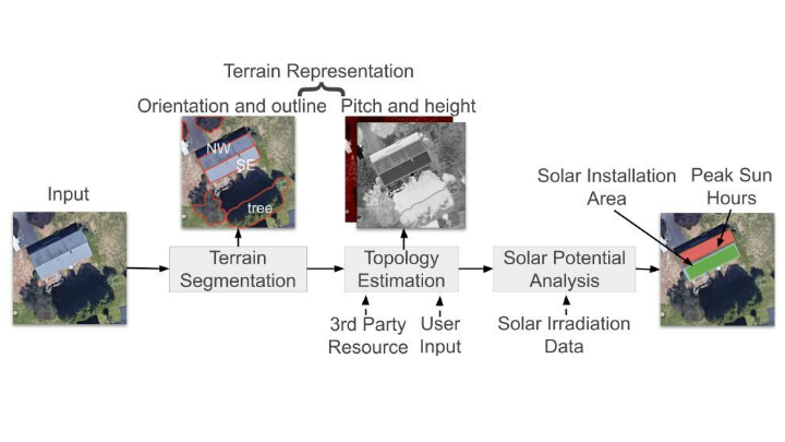 Deep Roof Process Architecture Diagram