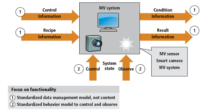 Figure 1: In the OPC Machine Vision specification, image processing systems are described at the semantic level as an information model, as well as a state machine, in terms of its involvement with surrounding machines.