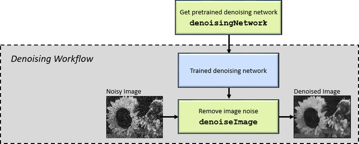 Fundamental applications of deep learning networks | Vision