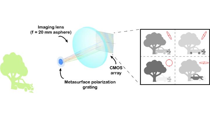 Harvard University Metastructure Function Diagram
