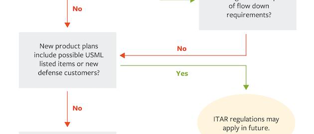 Itar Graphic