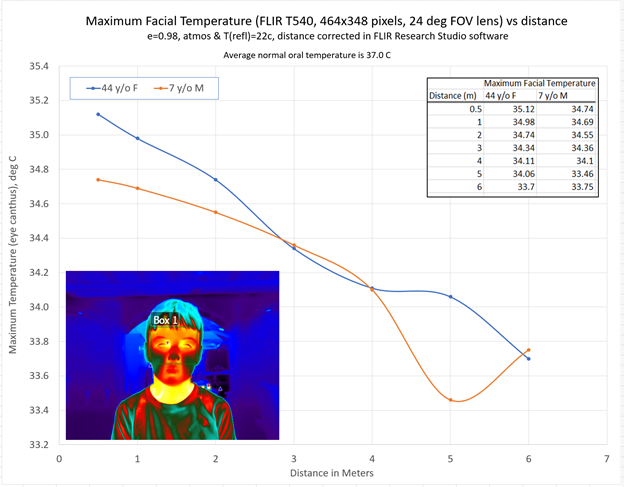 Figure 3: An accuracy test of a thermal camera with 464 x 348-pixel resolution and 24° optics are shown here, with e= 0.98 representing camera's emissivity setting and atmos referring to atmospheric reflection. These parameters must be set in the camera for accurate measurements, as an object absorbs, reflects, and may transmit infrared radiation.